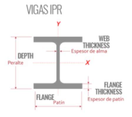Diferencia entre Viga IPR y Viga IPS