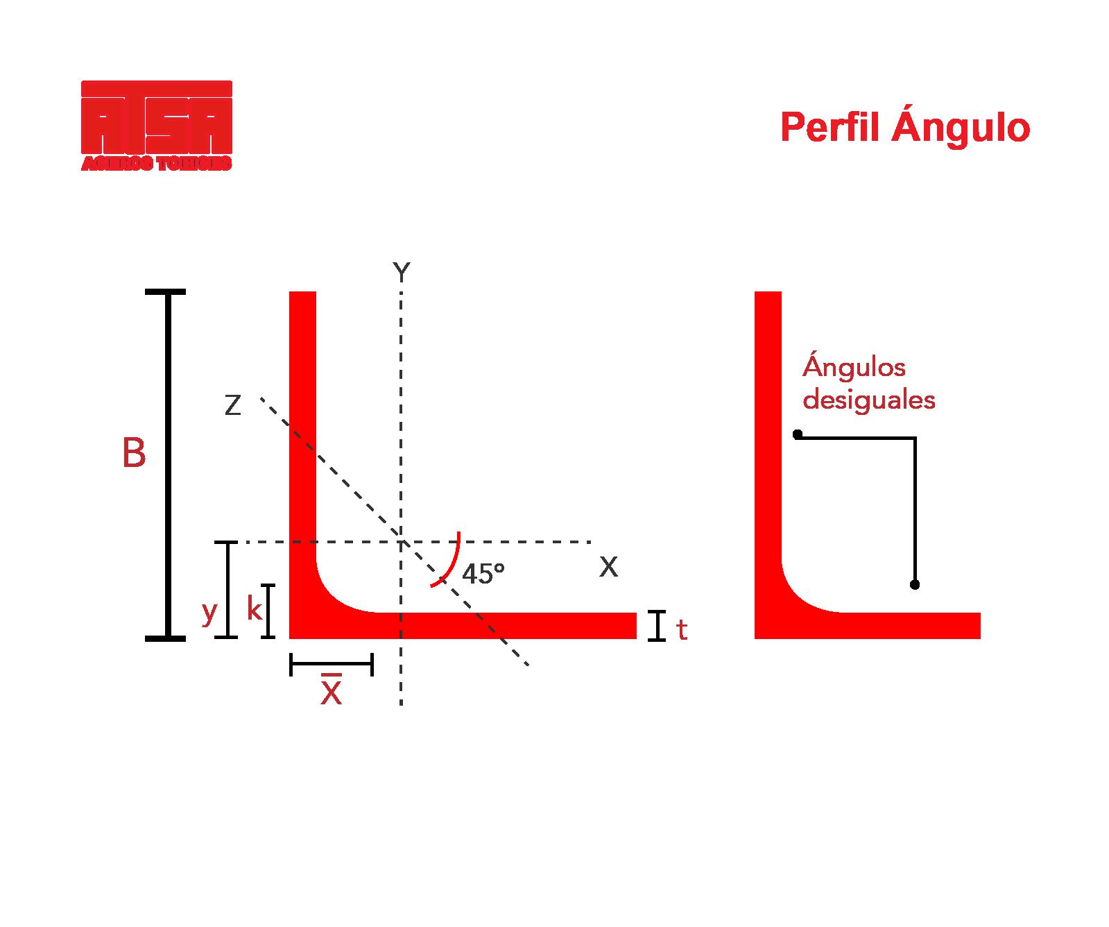 medidas-angulo-atsa